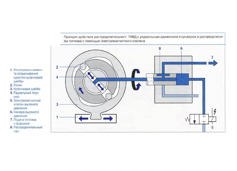 Назначение и принцип действия электромагнитных клапанов и нагнетательной се